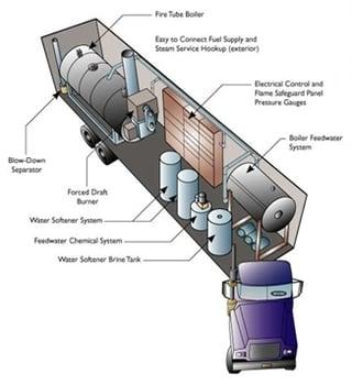 mobile_boilers